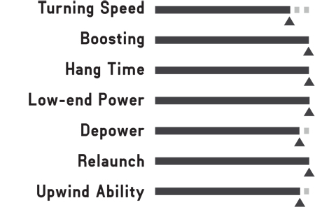 Switchblade Attributes